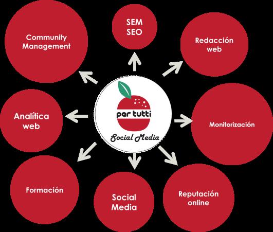 servicios_marketing_digital